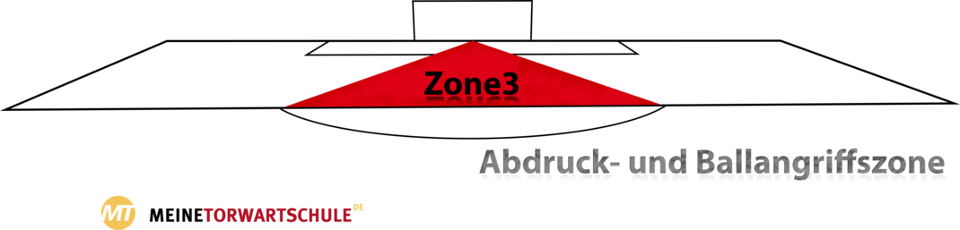 Torwart Zonentechniken Zone 3
