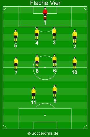 Spielsysteme Grundlagen Des 4 4 2 Im Fussball Soccerdrills De