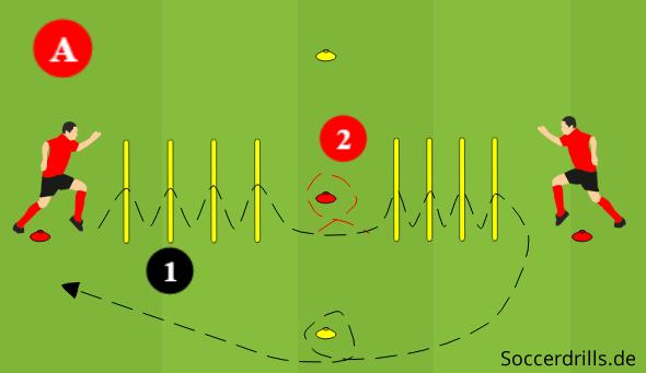Koordinative Lauf Und Sprungbewegungen Im Fussballtraining