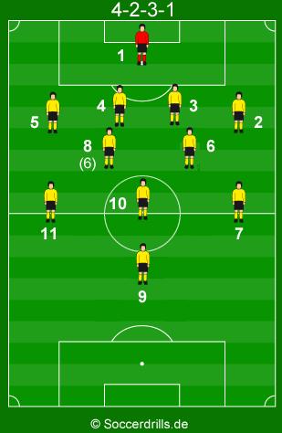 Spielsystem 4-3-3