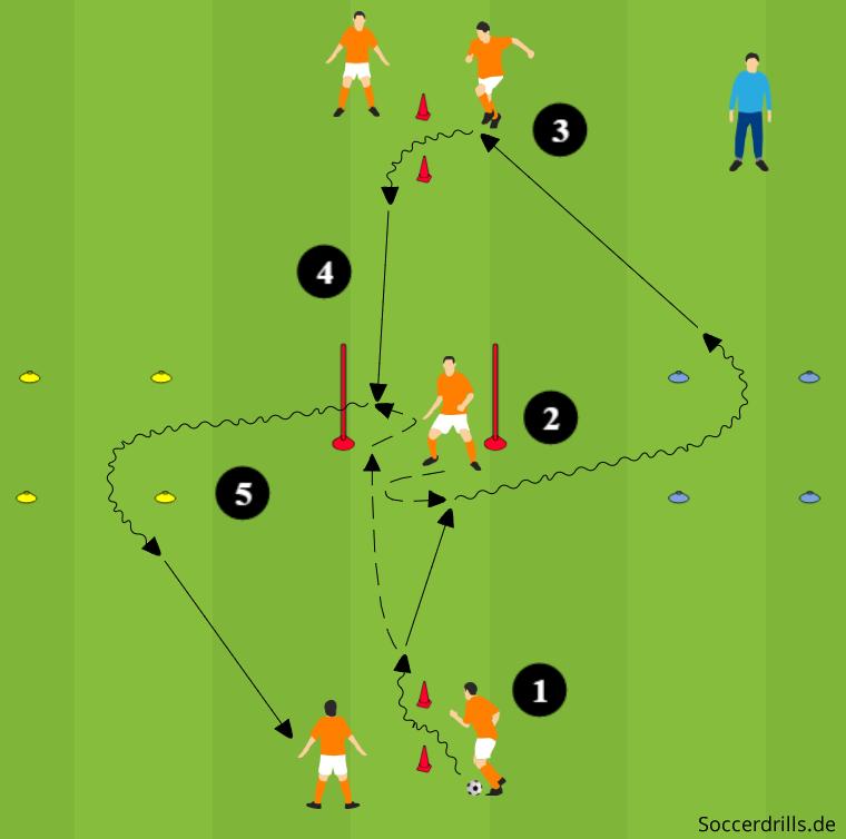 Dribbling First Touch Soccerdrills De