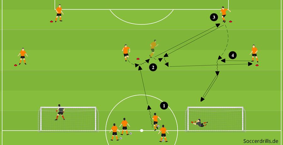 Passform Trainingsubung Passspiel Soccerdrills De