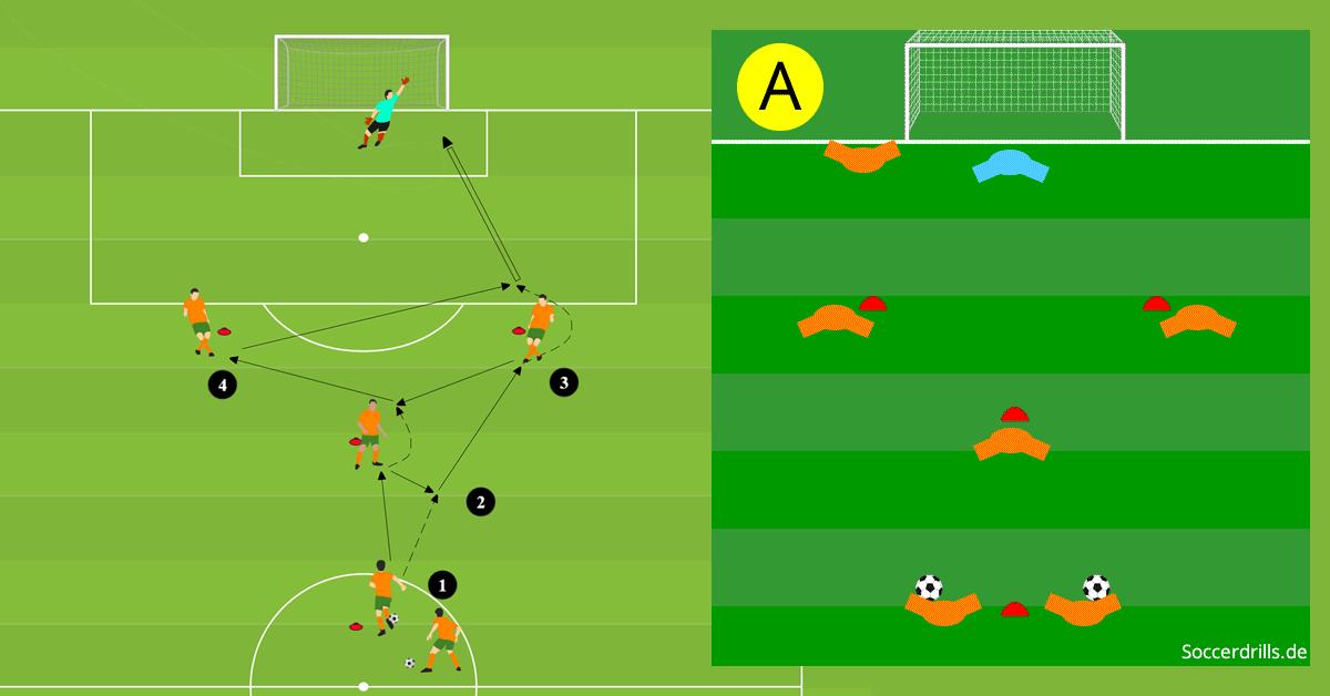 Ubung Ballablage Zum Torschuss Soccerdrills De