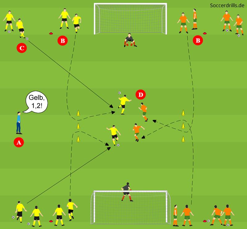Fussballspezifisches Schnelligkeitstraining Soccerdrills De