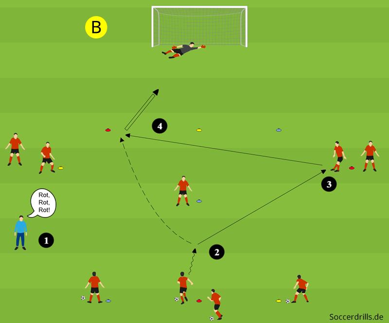 Kognischuss Kognitives Torschusstraining Soccerdrills De