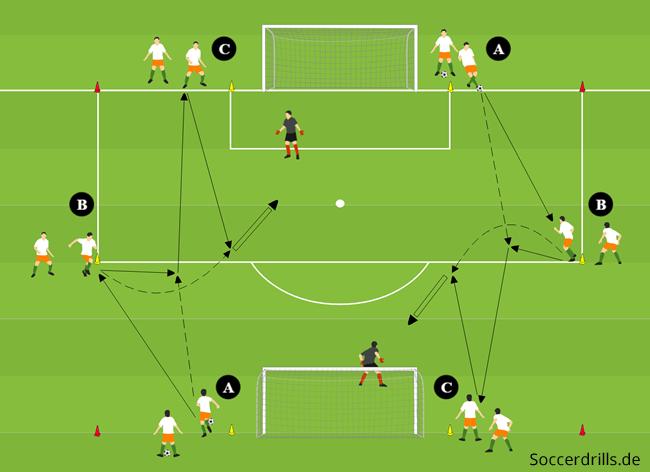 Doppelbox Komplexes Torschusstraining Soccerdrills De