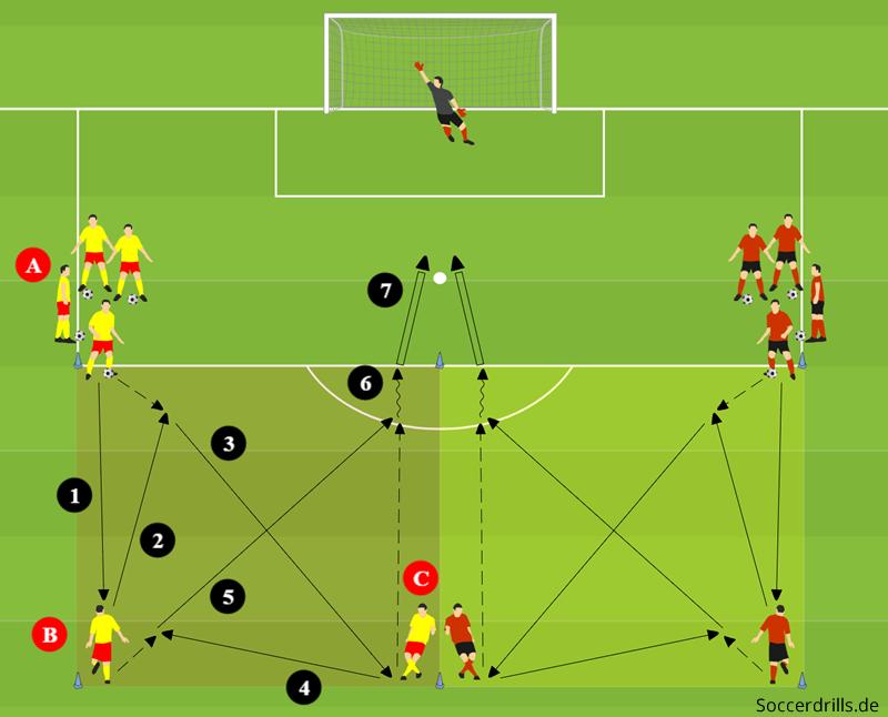 Torschusstraining Mit Passspiel Und Dribbling Soccerdrills De