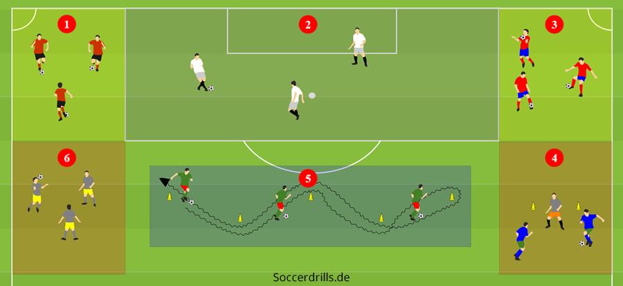 Stationstraining Aufwarmen Im Fussball Soccerdrills De
