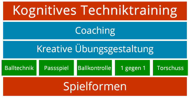 Was ist kognitives Techniktraining?